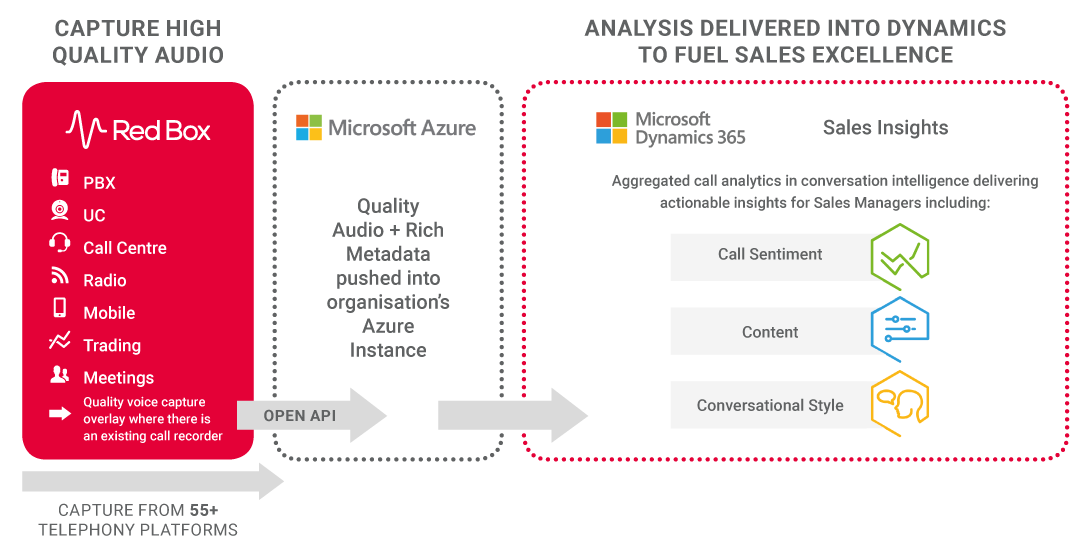 Call data pushing into Microsoft Dynamics 365 Sales Insights