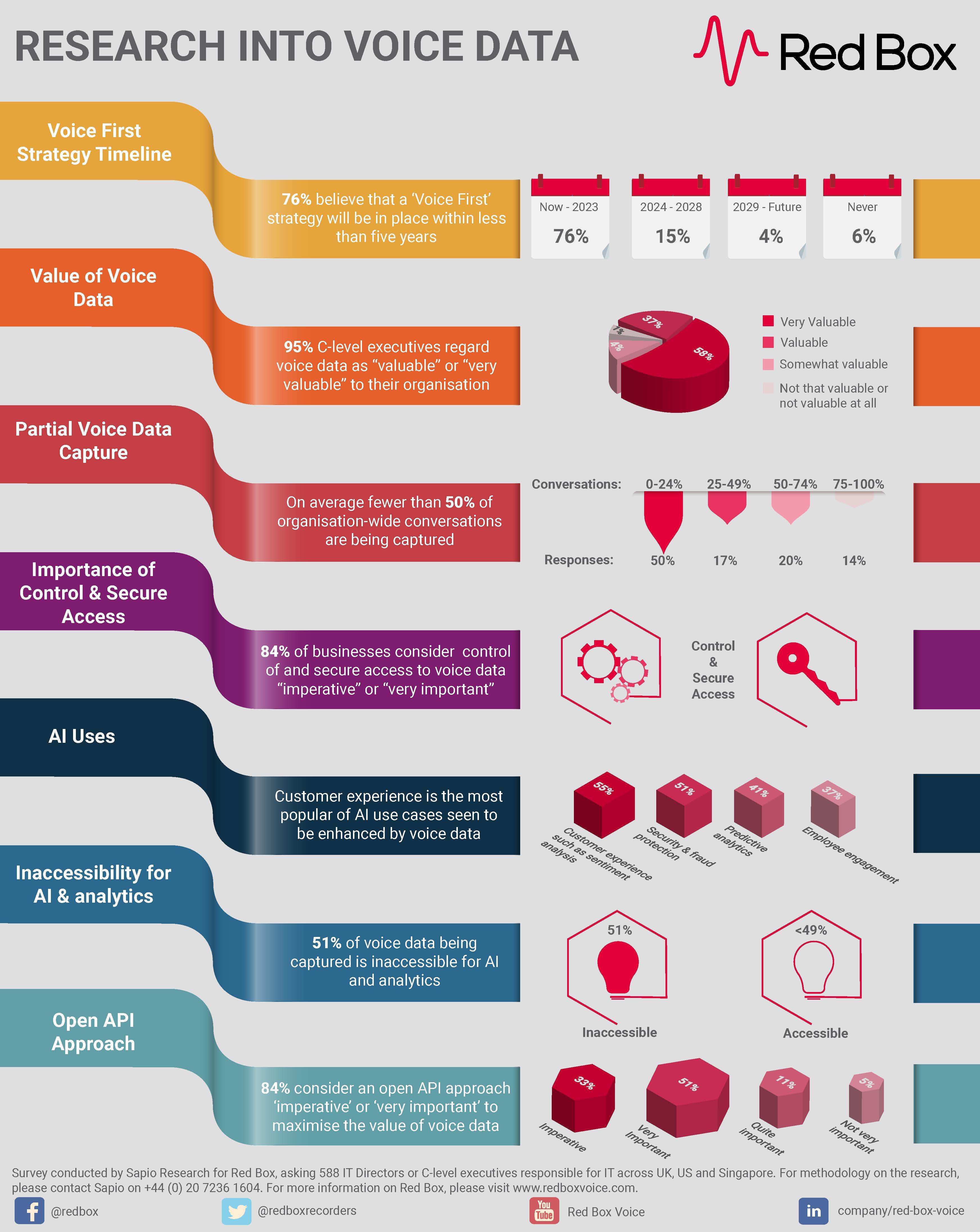 Voice First Infographic
